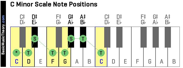 San Martino Note Musicali