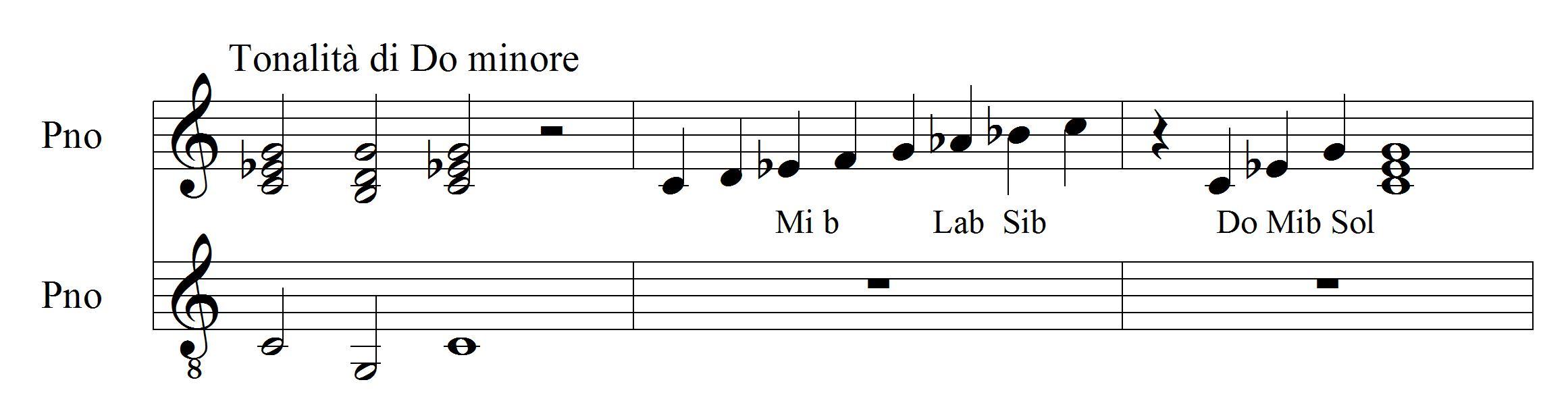 Maggiore E Minore Da Fra Martino A Mahler Ai Perfect Circle Aulodie Scuola