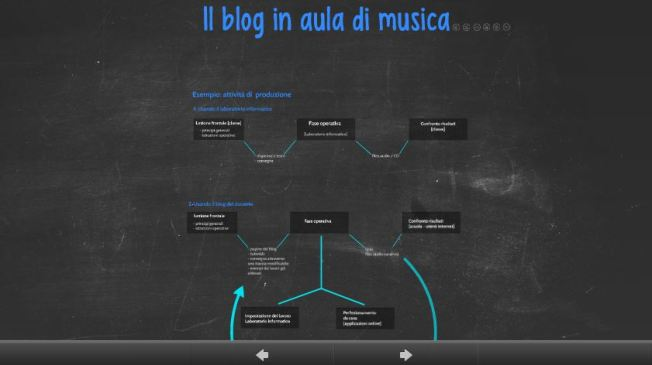 blog in alua prezi