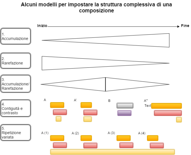 Strutture compositive (1)