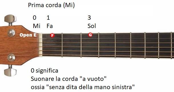 note corda 1