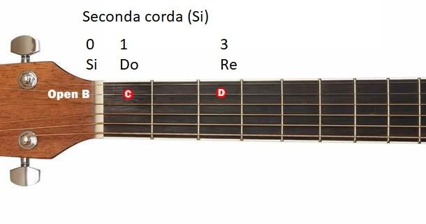 note corda 2